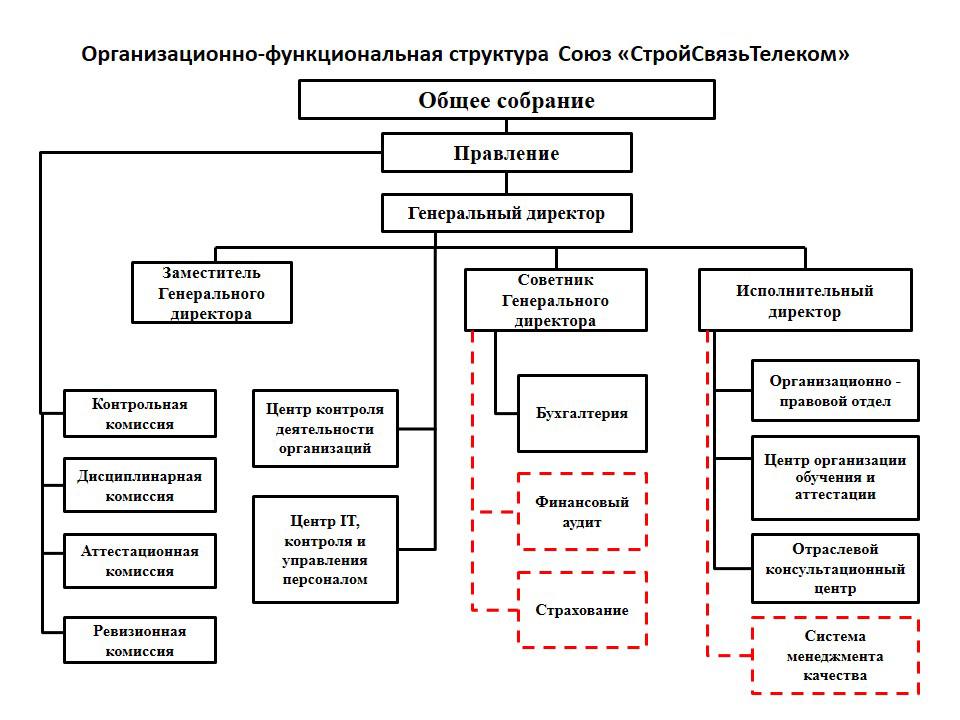 Организационная структура предприятия схема когда есть филиалы